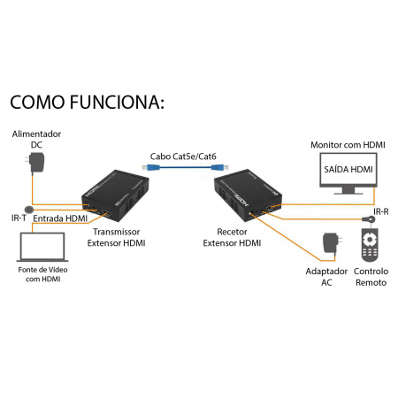 Extensor de HDMI 50m Cat 5e/6 Full HD