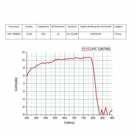 Antena UHF com Filtro LTE